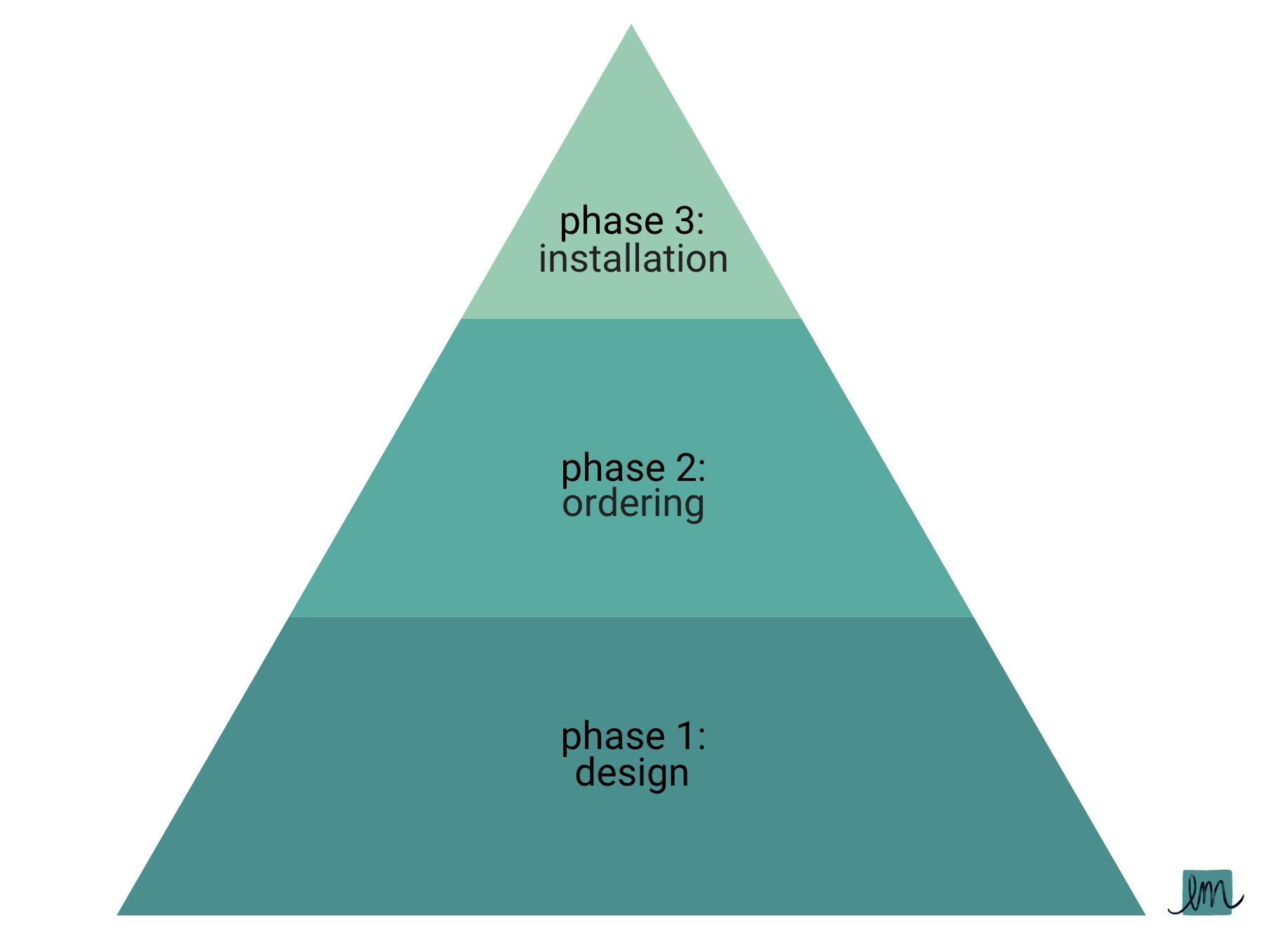 The Interior Design Project Pyramid by Lesley Myrick