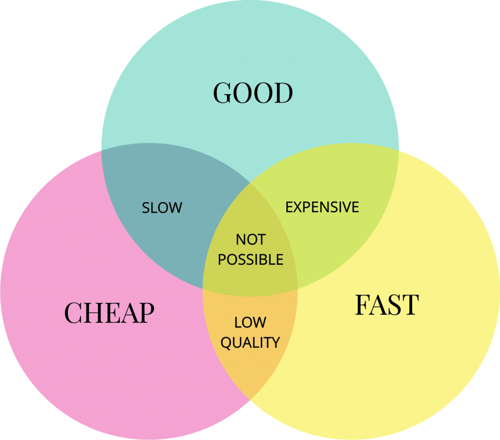 You want interior design that's fast, good, and cheap? This Venn diagram explains why that's not exactly possible...